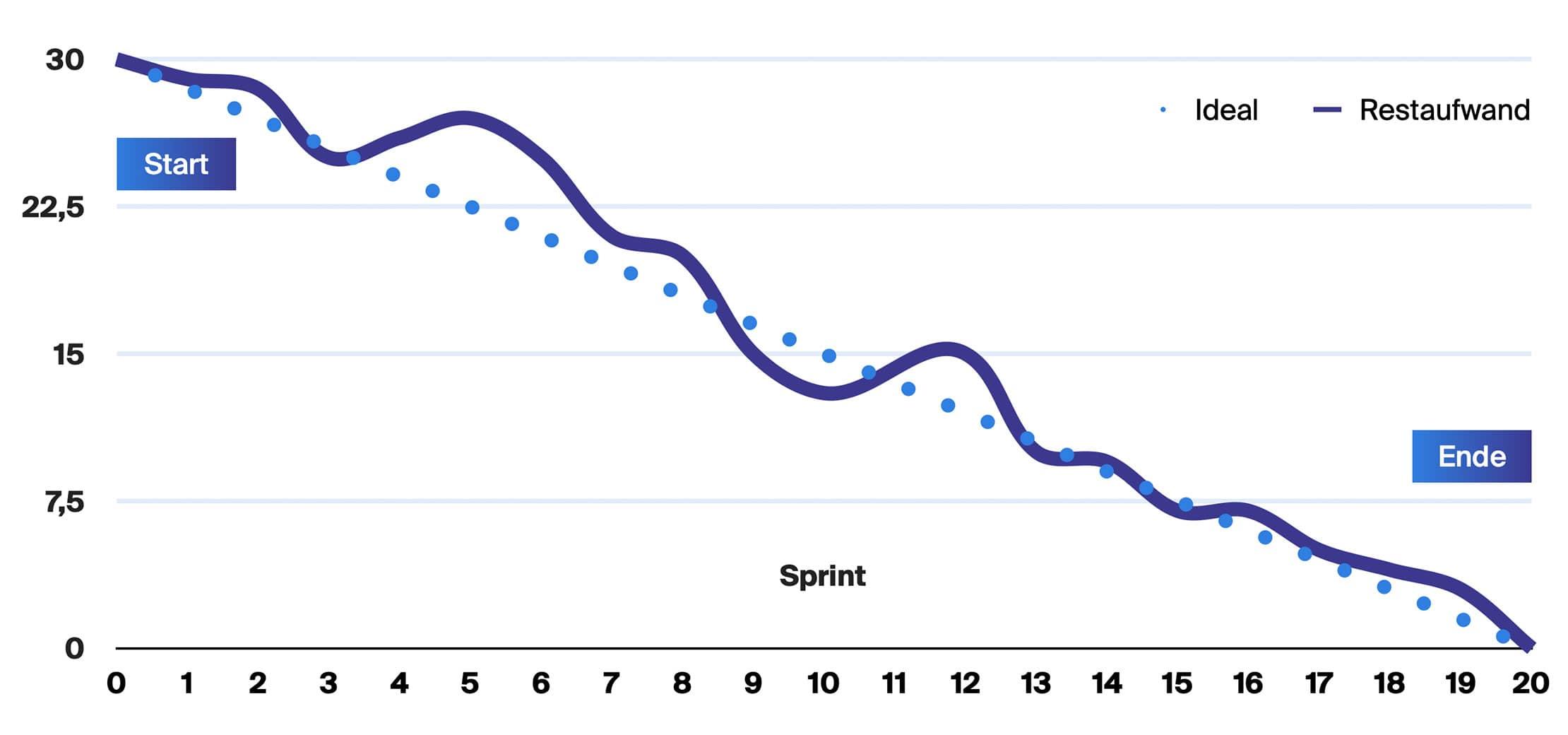 Burn-Down-Chart Beispiel