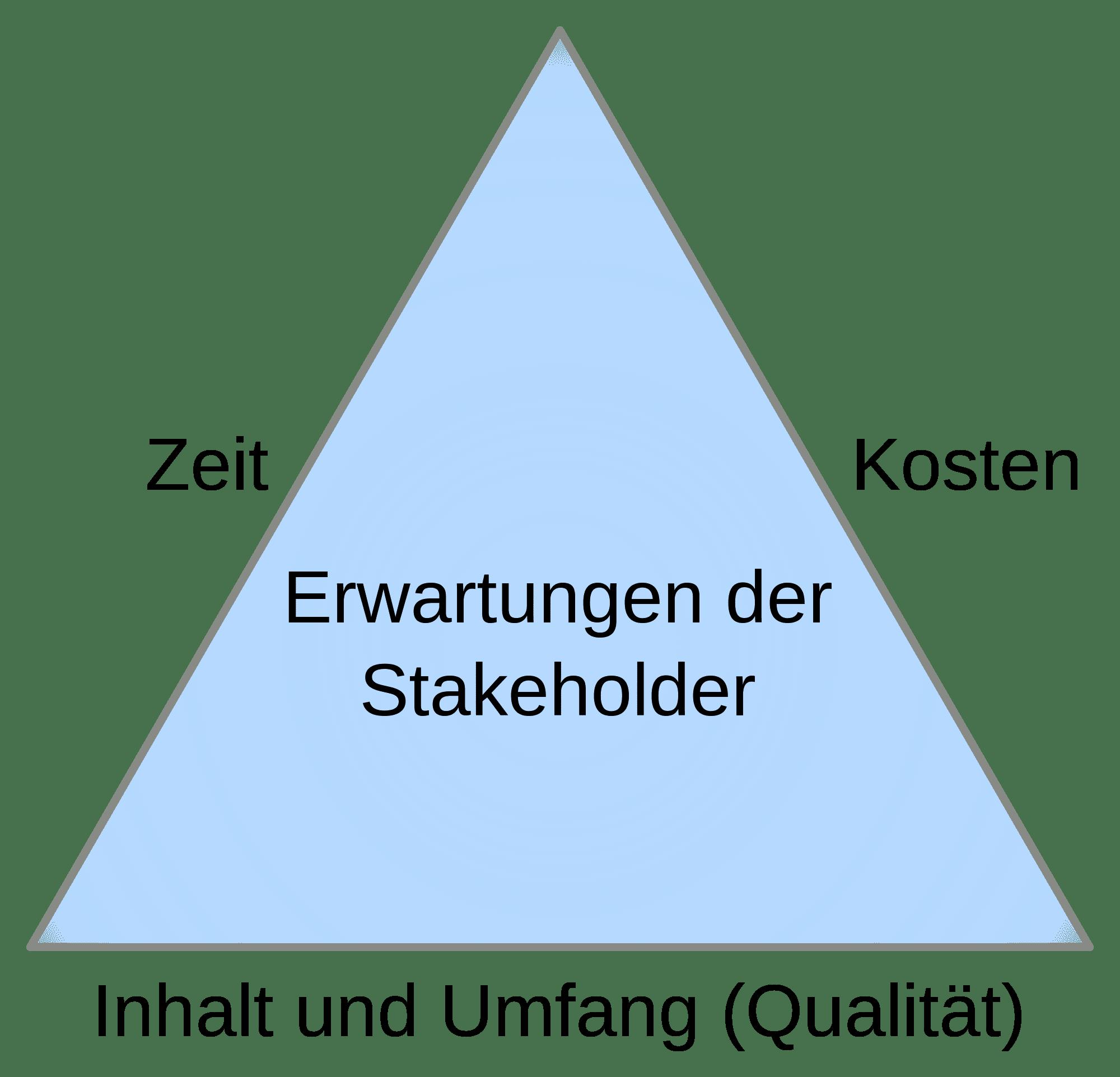 Magisches Dreieck in der Projektsteuerung