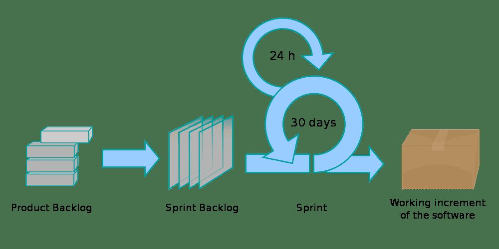 Scrum Prozess Ablauf Grafik